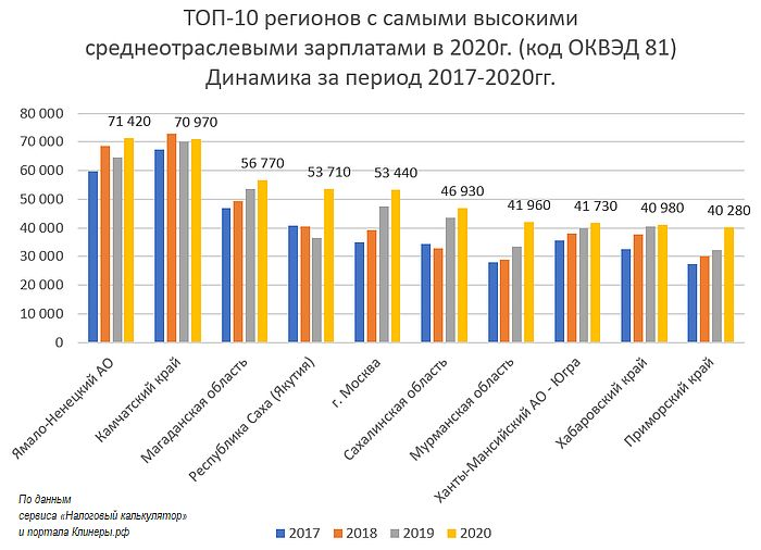 топ-10 регионов с самыми высокими среднеотраслевыми зарплатами клининговых компаний в 2020г. динамика за 2017-2020