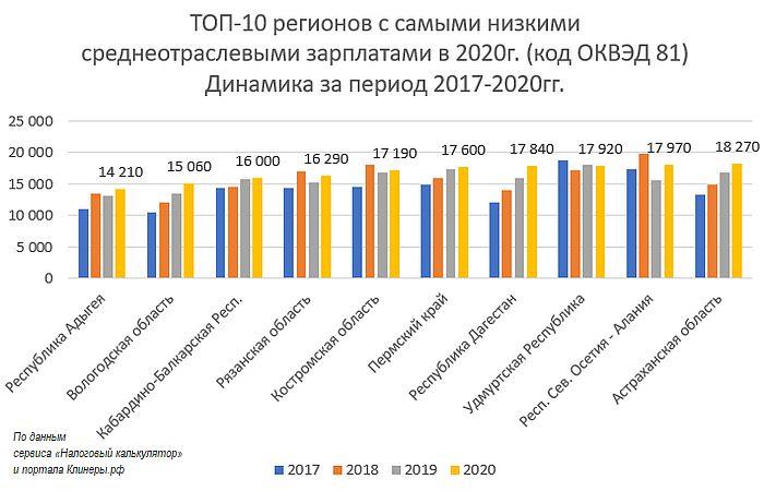 ТОП-10 регионов с самыми низкими зарплатами клининговых компаний в 2020г. Динамика за 2017-2020