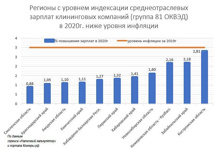 Регионы с уровнем индексации среднеотраслевых зарплат клининговых компаний в 2020г ниже уровня инфляции за 2019г.