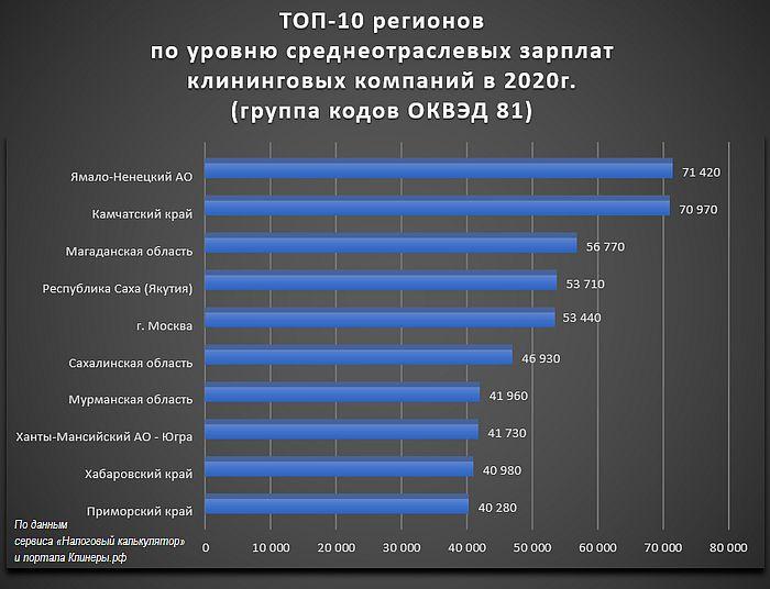 ТОП-10 регионов с самыми высокими зарплатами клининговых компаний в 2020г.