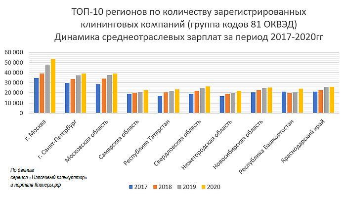 Среднеотраслевые зарплаты за 2020г. и процент повышения по сравнению с 2019г в самых крупных «клининговых» городах. Динамика за 2017-2020